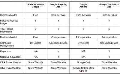 What Google Ad Platforms Should You Use